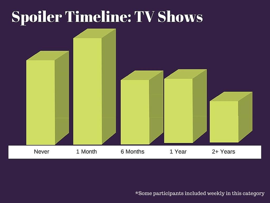 Spoiler Alert TV.jpg