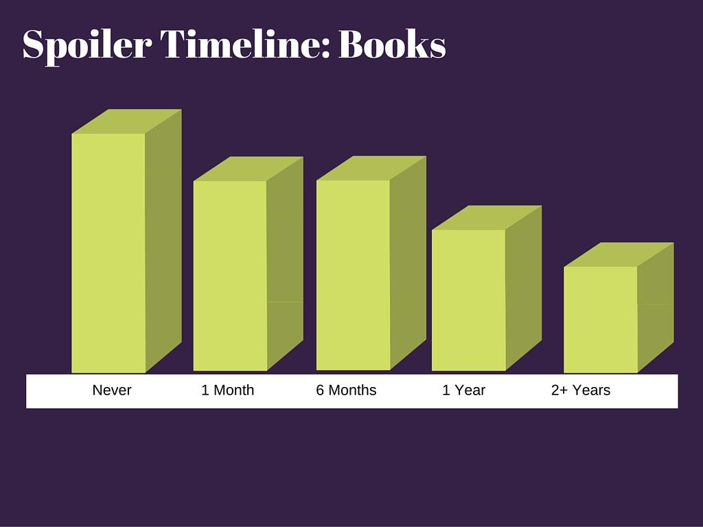 Spoiler Timeline Books