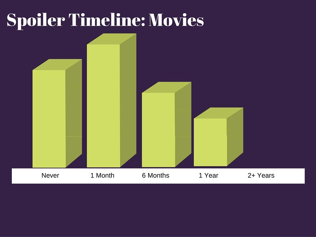 Spoiler Timeline Movies
