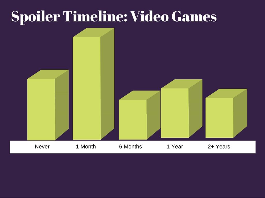 Spoiler Timeline VG